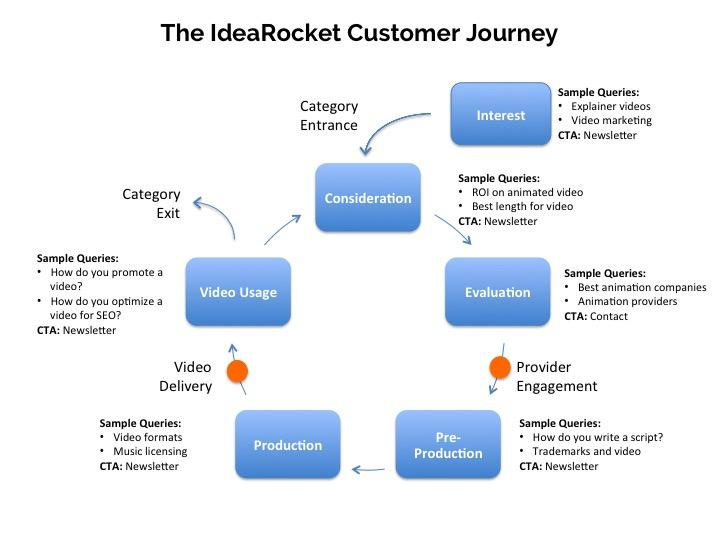 example of user journey from idearocket.