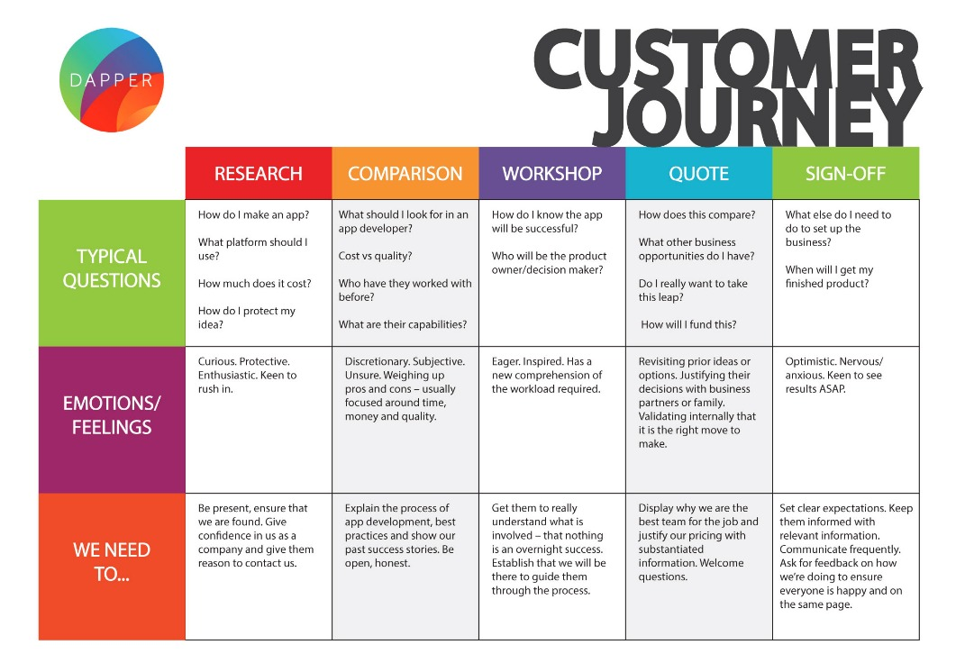 example of user journey map for app company.