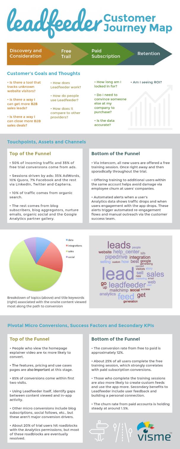 Leadfeeder - Customer journey map