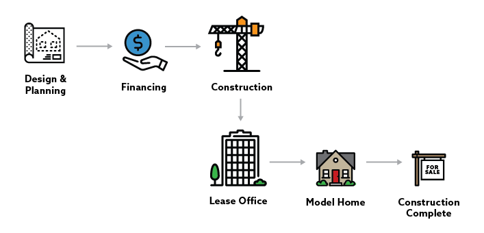 example of the user journey in real estate.