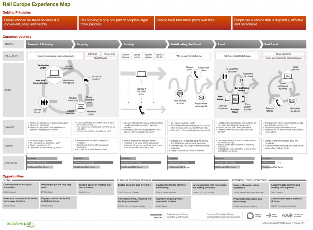 example of a detailed user journey map.