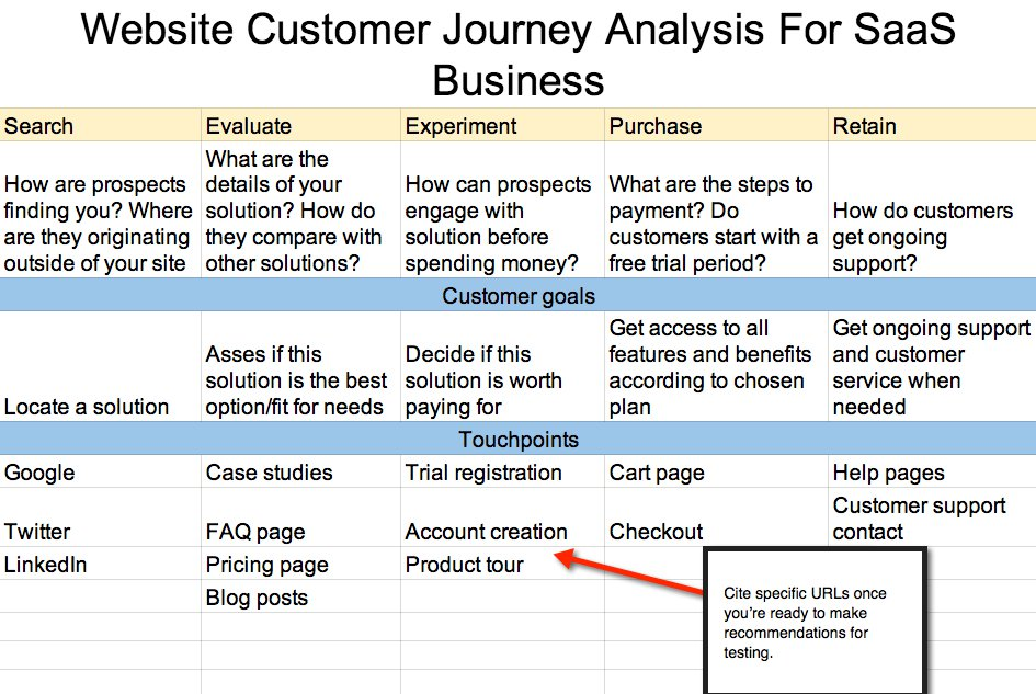 example of a simple user journey map.