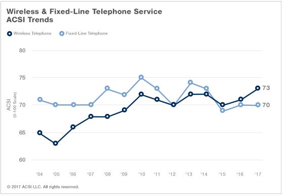 wireless customer satisfaction trend.