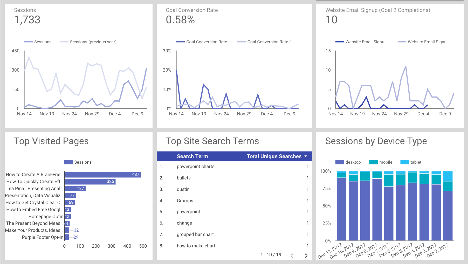 11 Analytics Experts Share Their Favorite New Features of GA