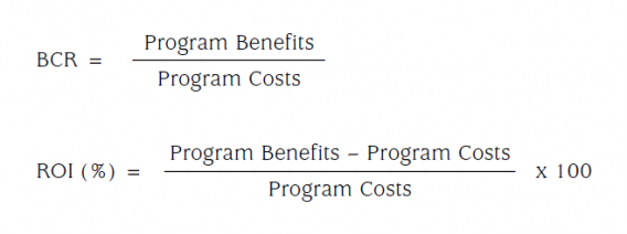 difference between bcr and roi