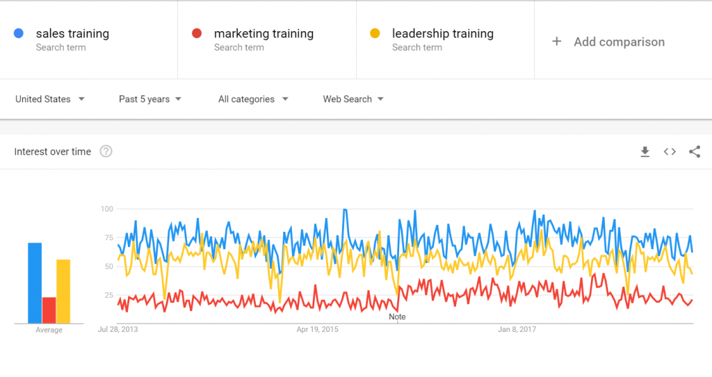 marketing training vs sales training