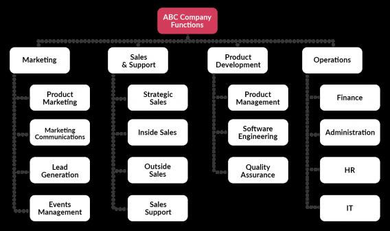 business silo chart