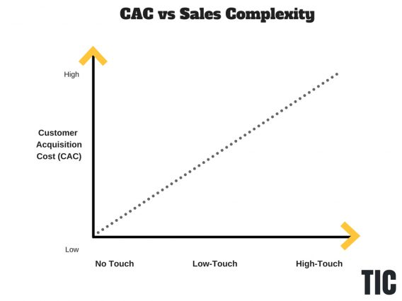customer acquisition cost vs sales complexity