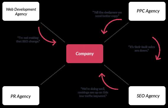 company agency silo chart