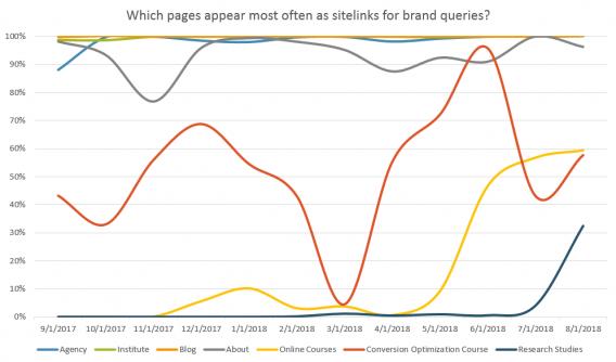 sitelink impressions chart