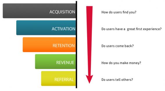 pirate metrics framework