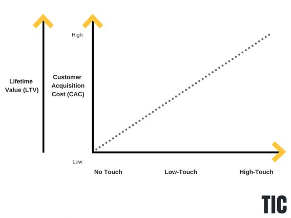 lifetime value and customer acquisition cost