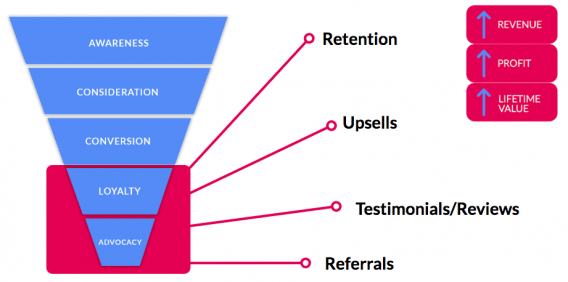 benefits marketing customers bottom of funnel