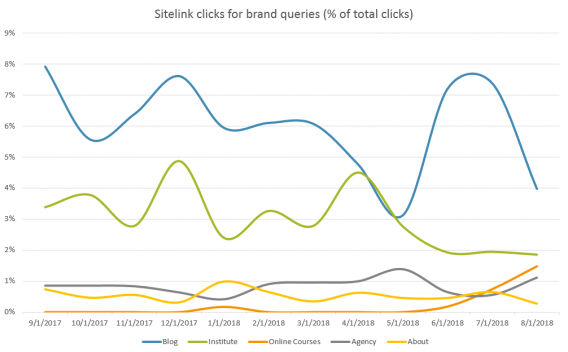 sitelink clicks chart