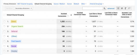 google analytics multichanneltrechter