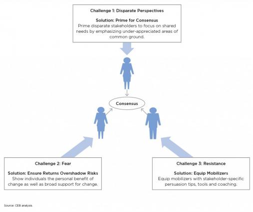 build consensus account
