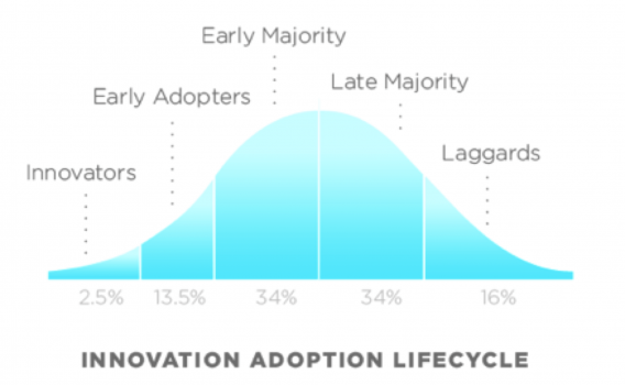 rogers bell curve adoption