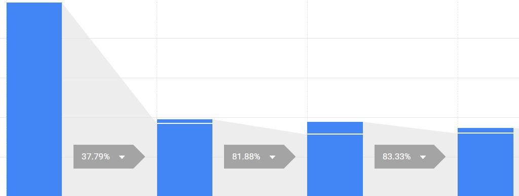 funnels google analytics