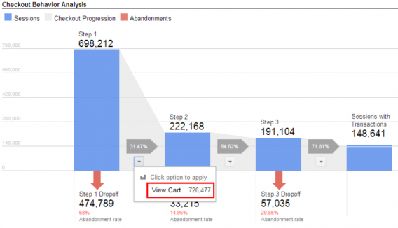 google analytics checkout behavior funnel
