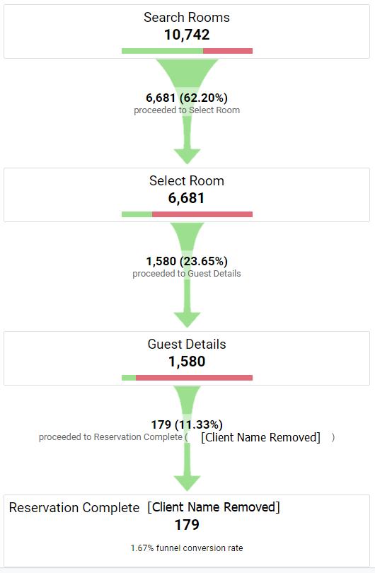 Google Analytics funnel screenshot.
