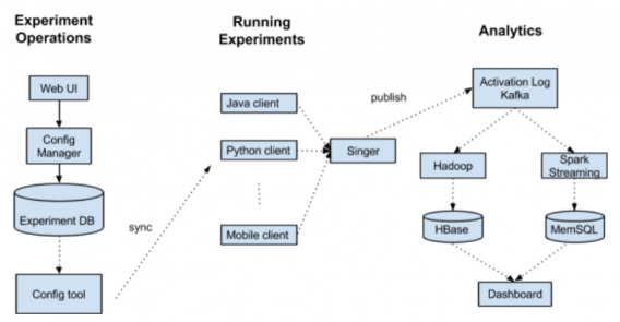 pinterest testing platform model