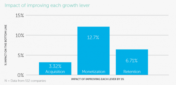 impact of monetization on revenue