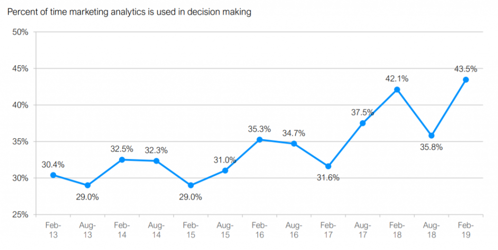 trendline showing the use of marketing analytics in decision-making