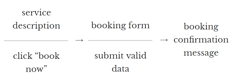 user flow example for booking confirmation.