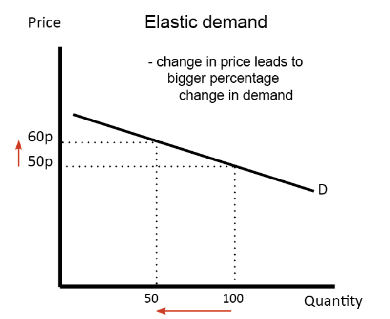 chart showing elastic demand for product price changes.