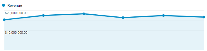 google analytics revenue chart.