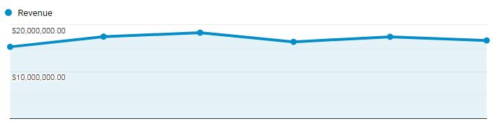 google analytics revenue chart.