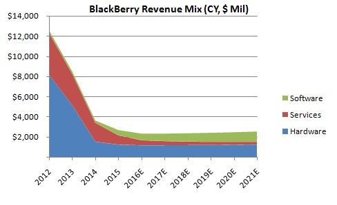 Revenue graph of BlackBerry.