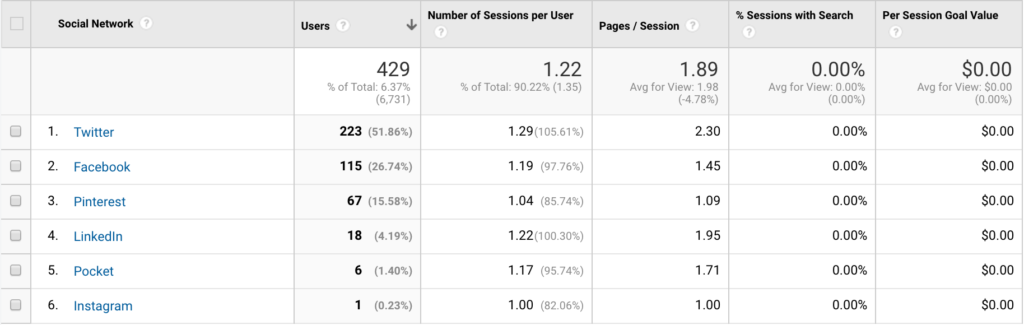 Social media performance analysis report results.