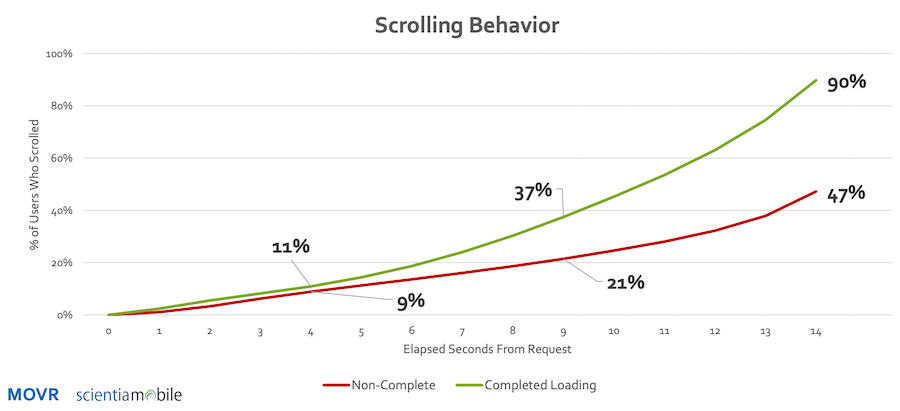 Scrolling behavior based on page loading.