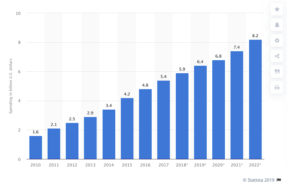 Affiliate marketing spending in the US from 2010 to 2022 (forecast).