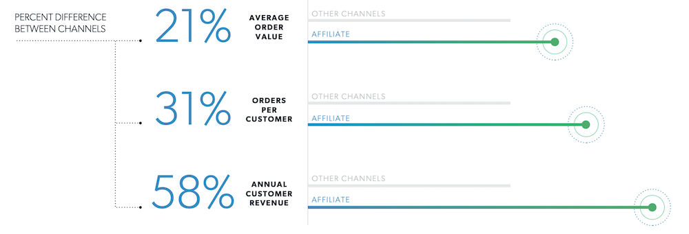 Affiliate marketing ROI compared to other channels.