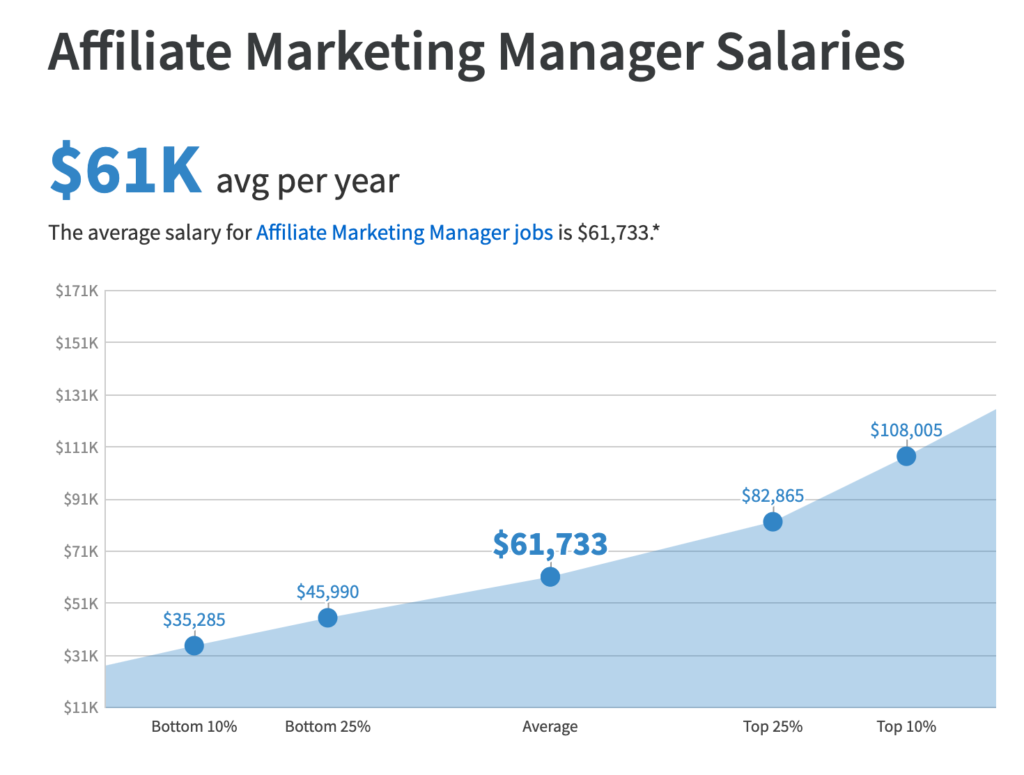 Affiliate marketing manager salary.