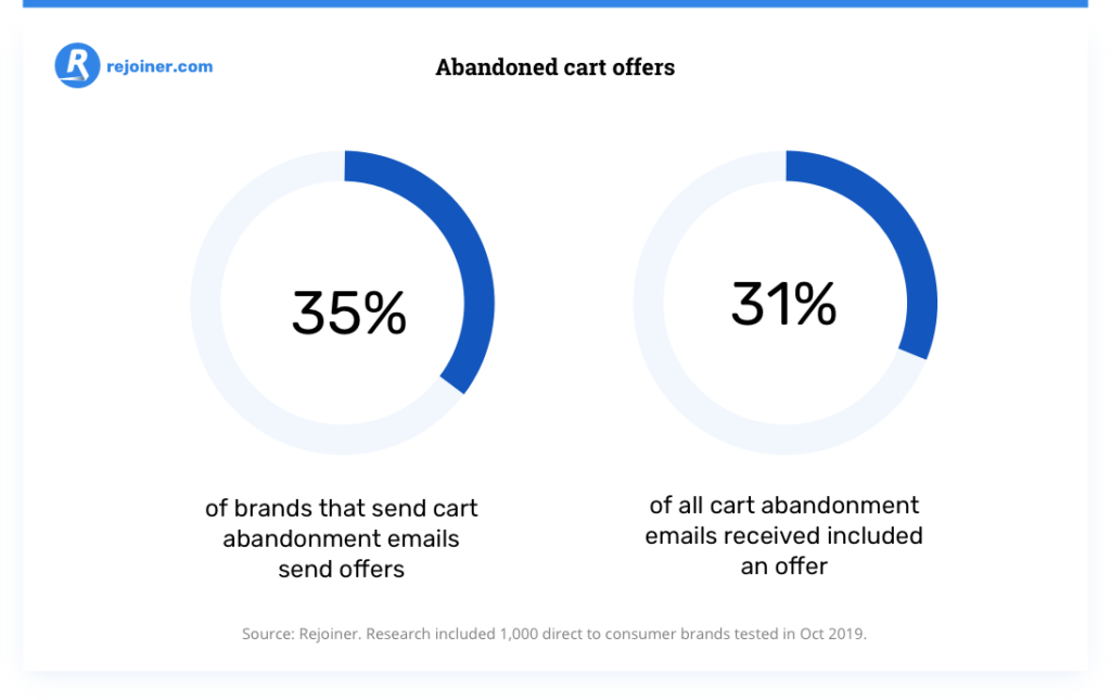 percentage of brands that send cart abandonment email offers.