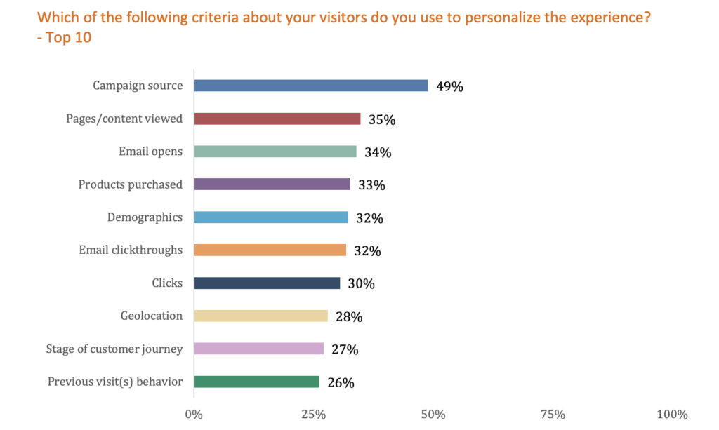 Evergage personalization survey results - criteria.