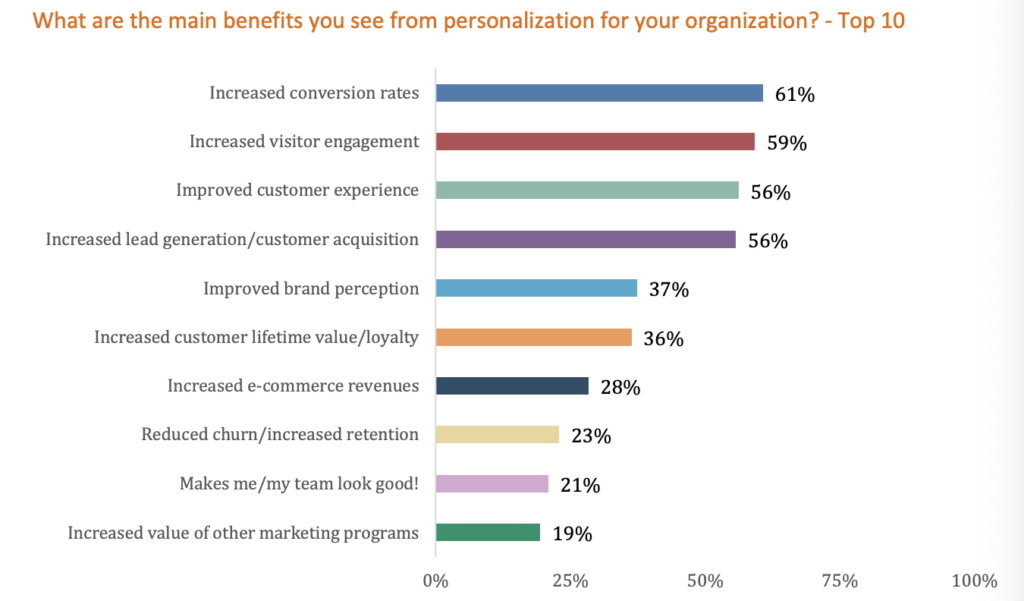 Evergage personalization survey results - benefits.