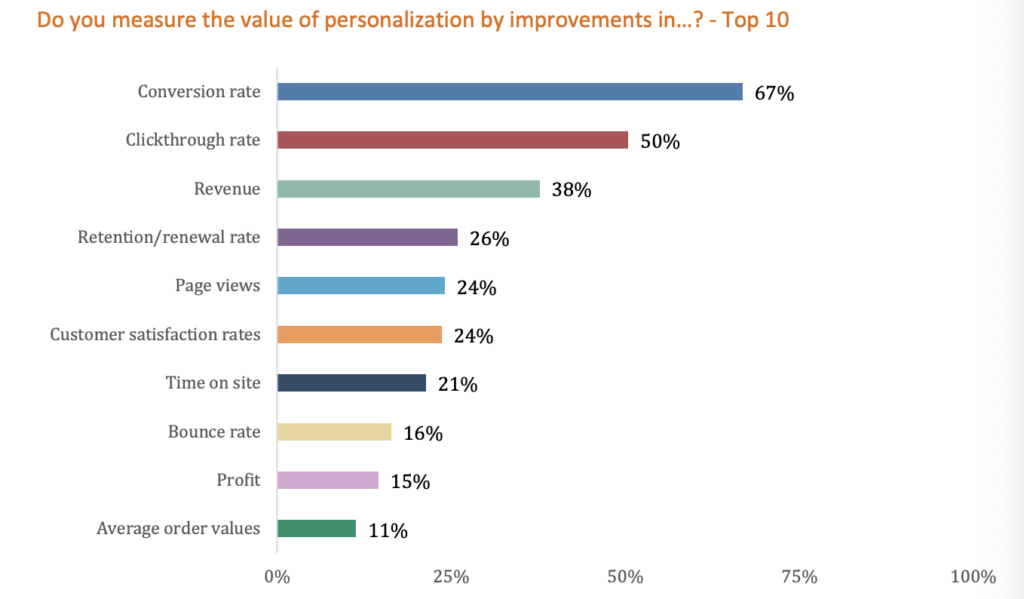 Evergage personalization survey results - measurement.