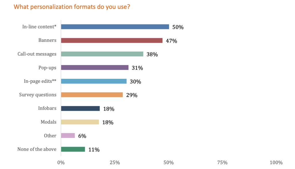 Evergage personalization survey results - formats.