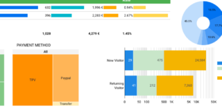 How to Use Google Data Studio to Build Better Dashboards