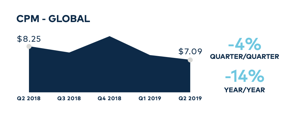 Global CPM graph from the Q2 2019 Global Facebook Advertising Benchmark Report