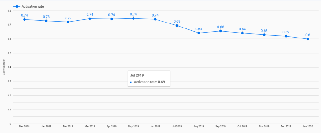 decline in activation rate after friction removed from sign-up flow.