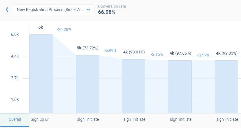 decline in total conversion rate after adding friction to the sign-up flow.