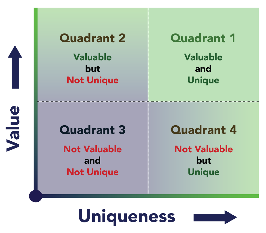 value and uniqueness chart.