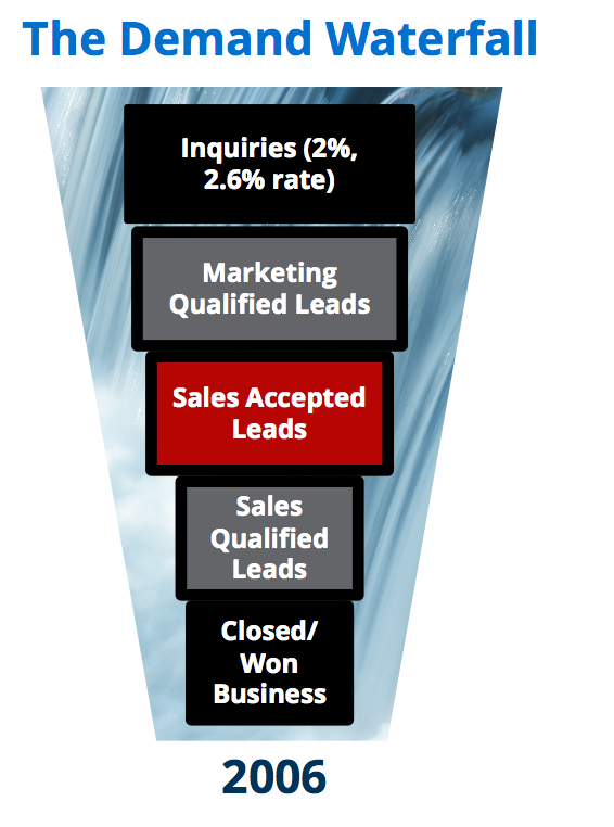 How to Create a Demand Funnel (for 44X Revenue)