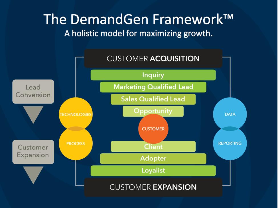 demandgen framework.