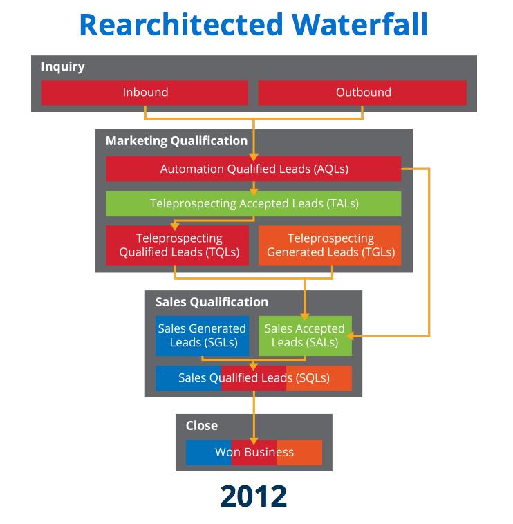 rearchitected demand gen waterfall.